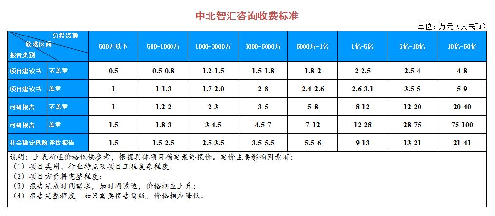 甘肃社会稳定风险评估编制公司--甘肃中北智汇咨询