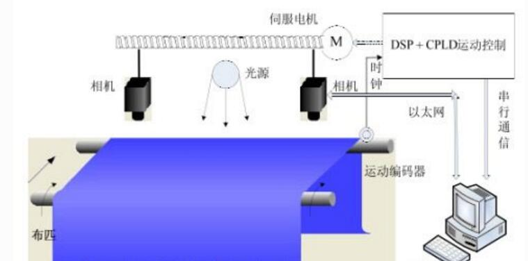 纺织行业视觉检测方案