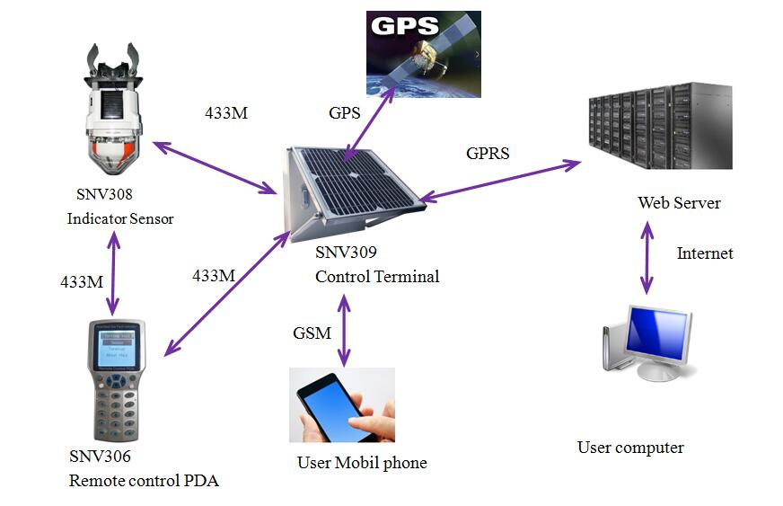 专业供应远程监测无线通讯终端