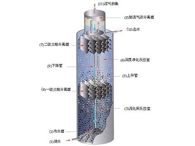 污水高效生化处理