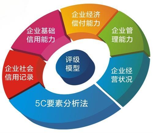 郑州信用评级公司-资深的信用评级公司当属中隆