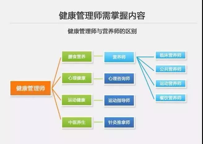 天成考培健康管理师证书培训_值得托付,中国健康管理师报考条件