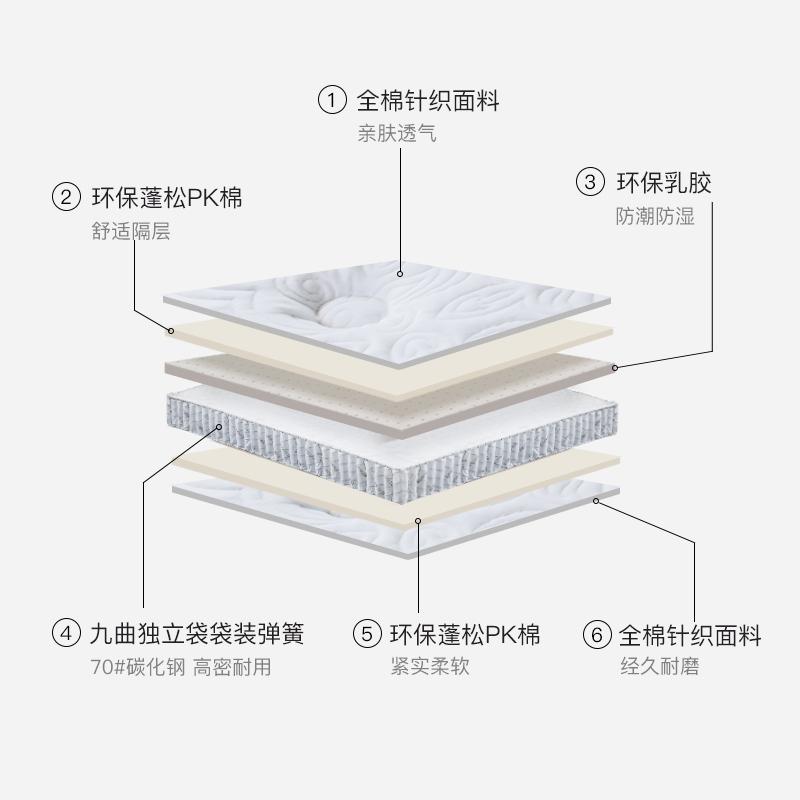 江山乳胶床垫_绅豪斯专业提供绅豪斯乳胶系列床垫