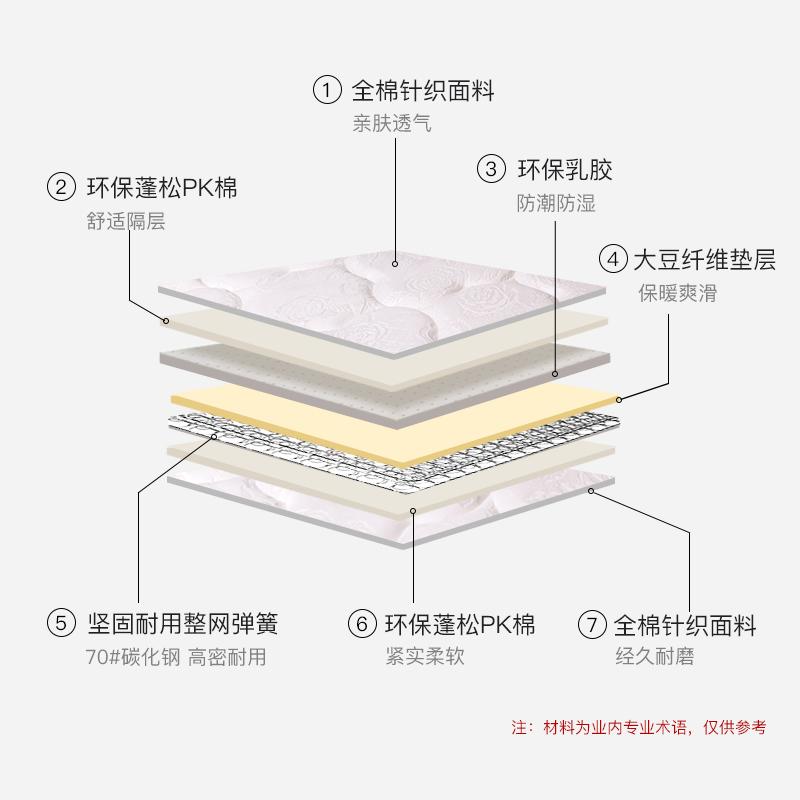 酒店床垫 席梦思床垫 宾馆床垫-有品质的绅豪斯大豆纤维系列床垫批发