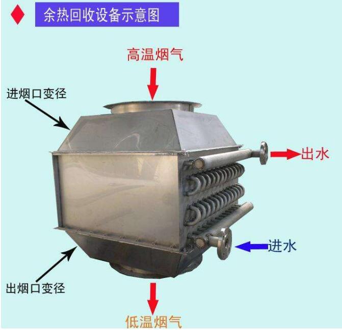 余热回收设备