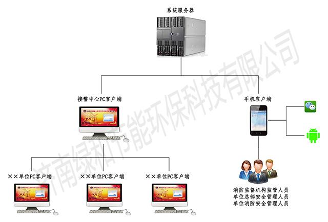 消控室人员值守在线监管系统平台