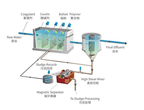 磁絮凝沉淀-山东质量好的SediFishTM高效沉淀一体化装置供应