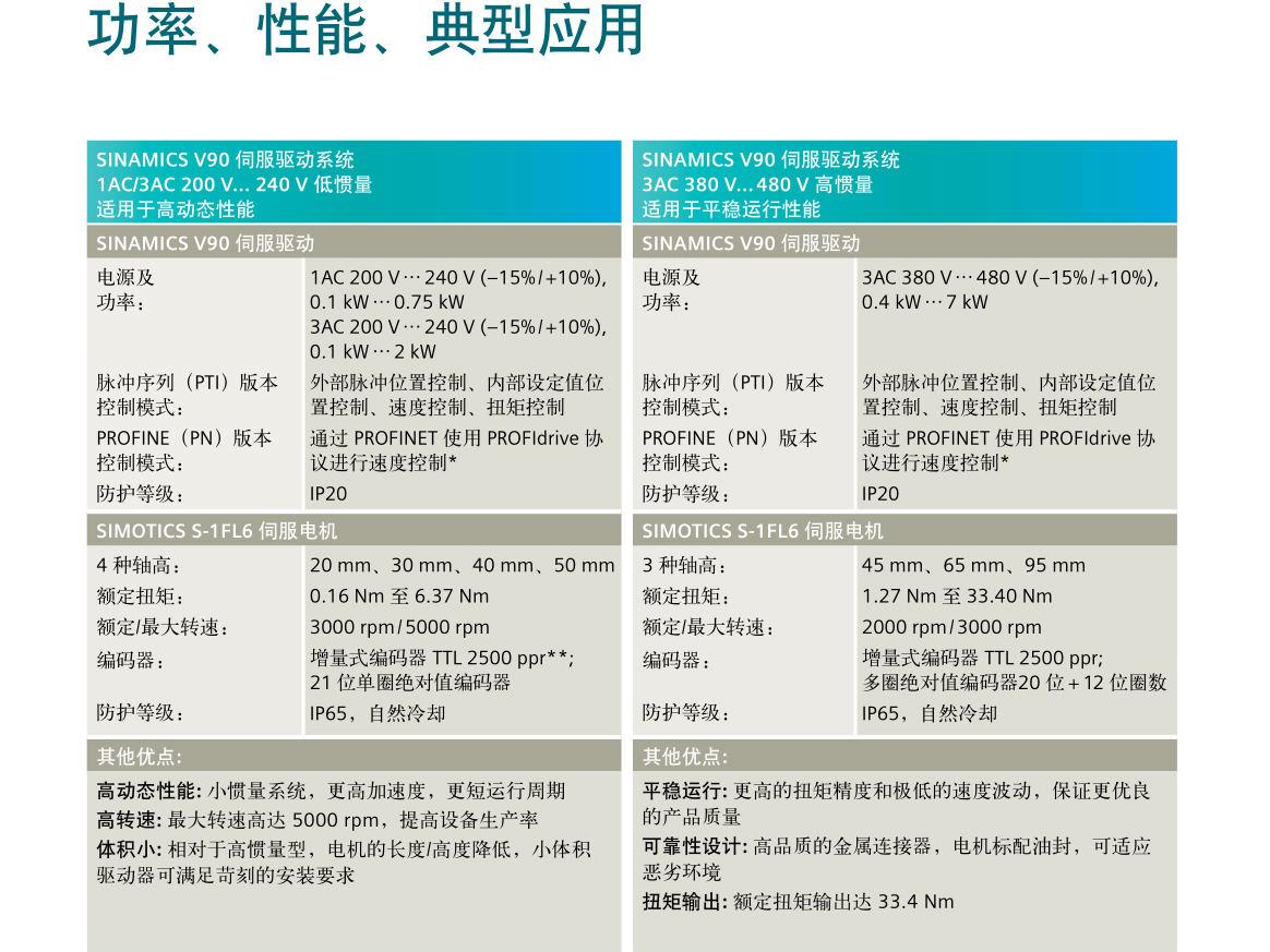 西门子v90伺服电机-购买实惠的西门子V90伺服系统优选亿航机电