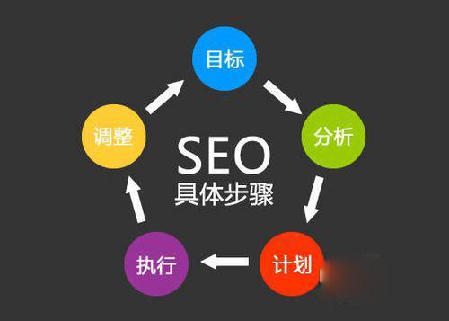 排名好的网站优化-苏州专业靠谱的网站关键词优化项目