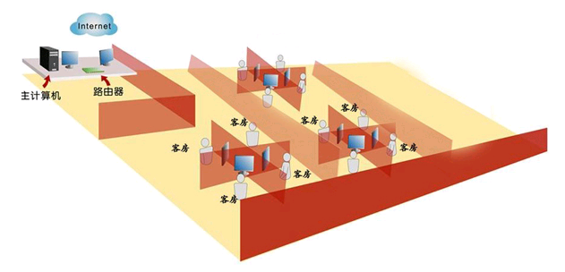 酒店客房实施桌面虚拟化L300云终端轻松管理复杂难题