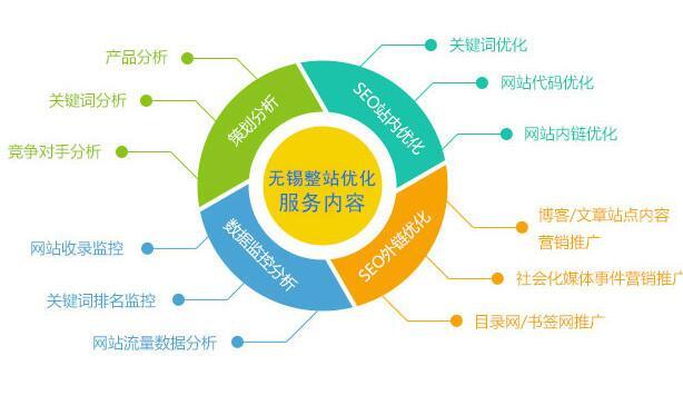无锡网站整站seo优化报价|无锡实力靠谱的网站整站seo优化服务商