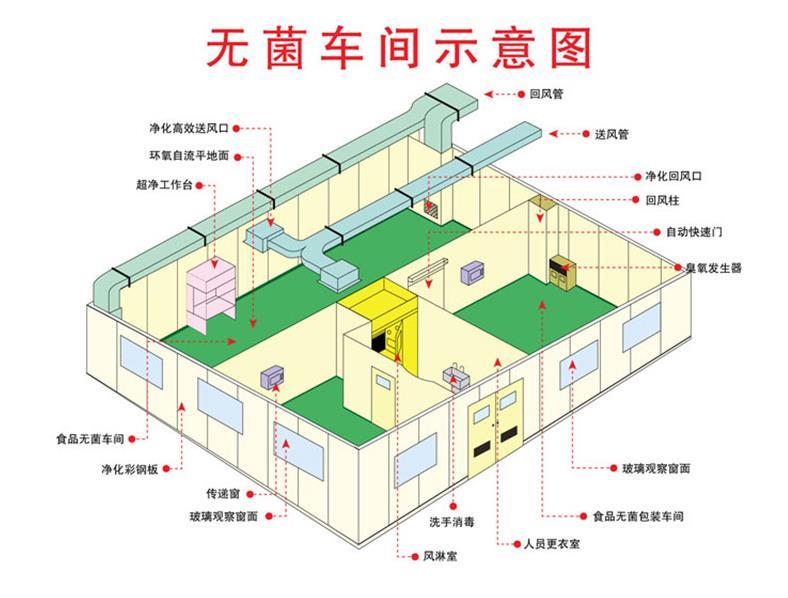 湛江市无尘洁净棚 FFU洁净设备安装