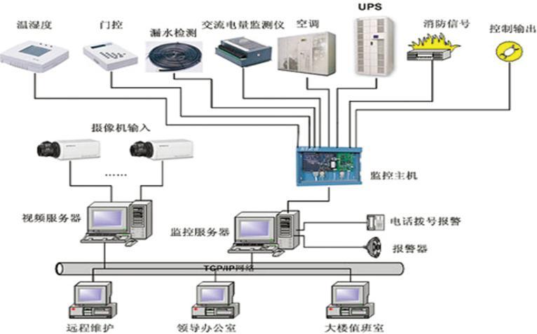 質量好的呼市動力環境監控系統市場價格 呼市安全管理系統監控價格