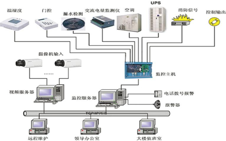 动力环境监测系统选成文网络