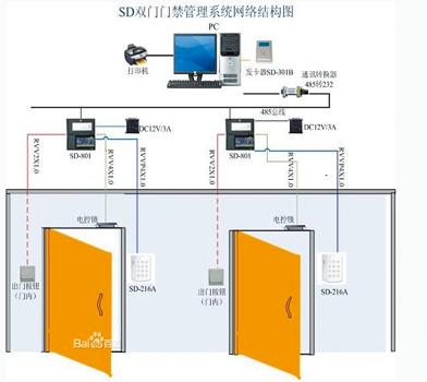 门禁监测系统选成文网络