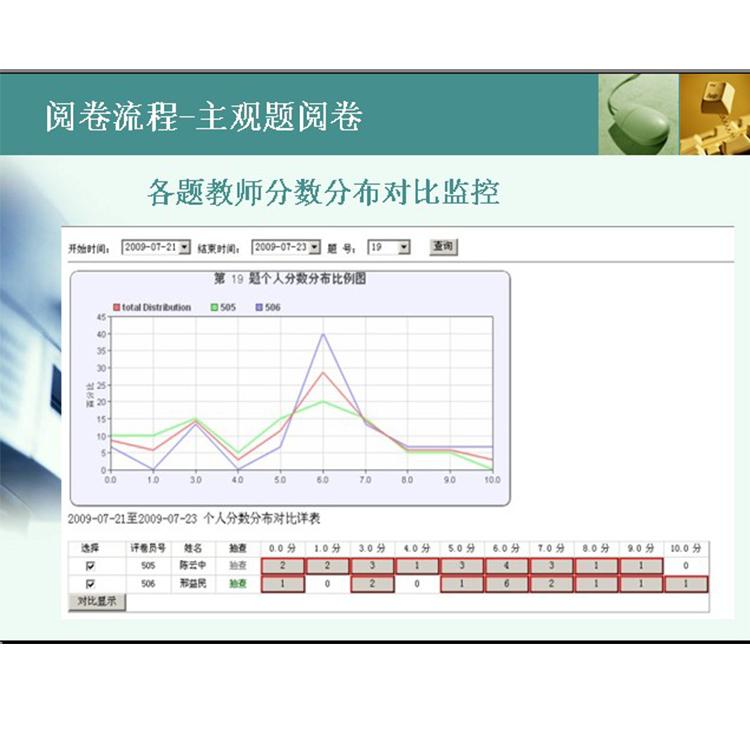 荣县网上阅卷系统,扫描网上阅卷系统,电脑阅卷