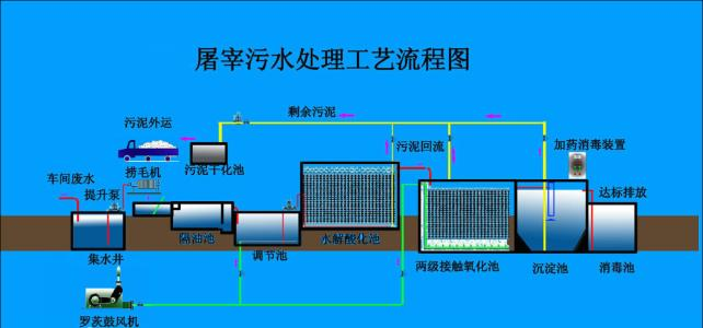 污水处理设备怎么样-销量好的污水处理设备价格怎么样