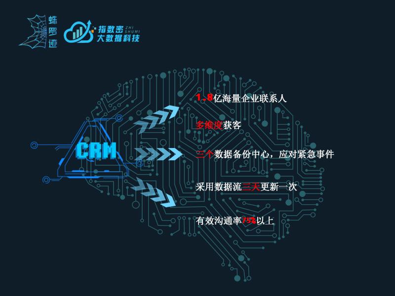 企业获客-365房产网365房产网南京规范的蛛罗迹CRM条贯需求