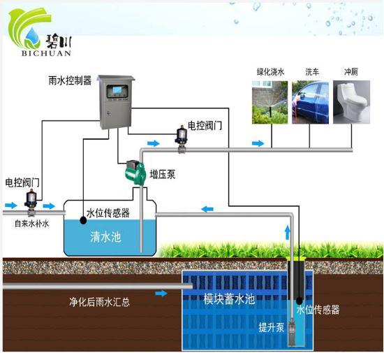 選購雨水回收設備就選徐州富來環境
