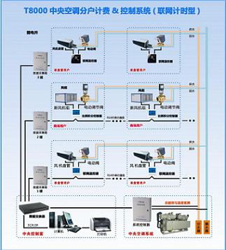 连云港高质量的中央空调时间计费系统-大量供应价格公道的中央空调时间计费系统