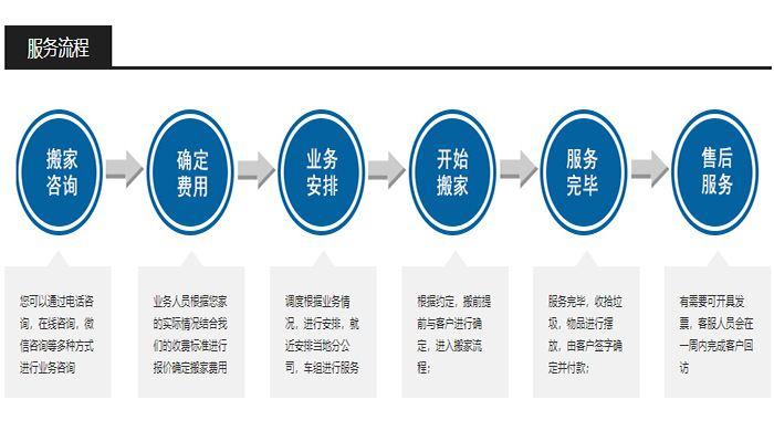 川沙镇物流公司 货运公司 门到门物流搬家服务全国连锁