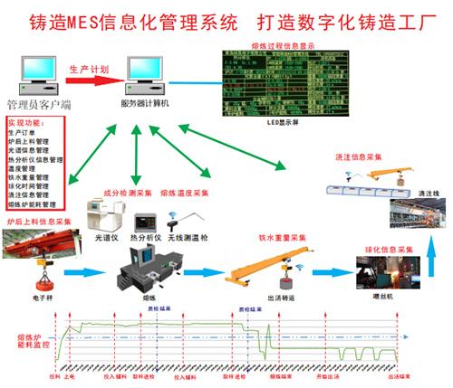 铸造系统定制电话-价位合理的铸造mes信息化管理系统供应信息