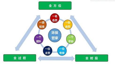 環保管家訊息-環保咨詢服務項目價格行情