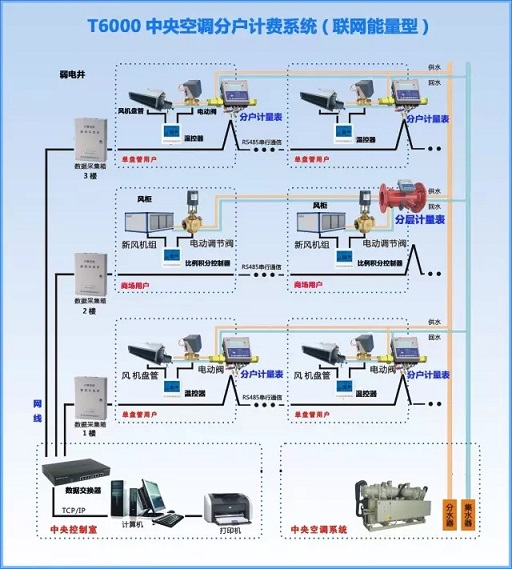 福州T6500多联机分户计费系统