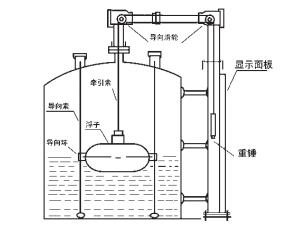 中国精密的浮标液位计_不错的浮标液位计要怎么买
