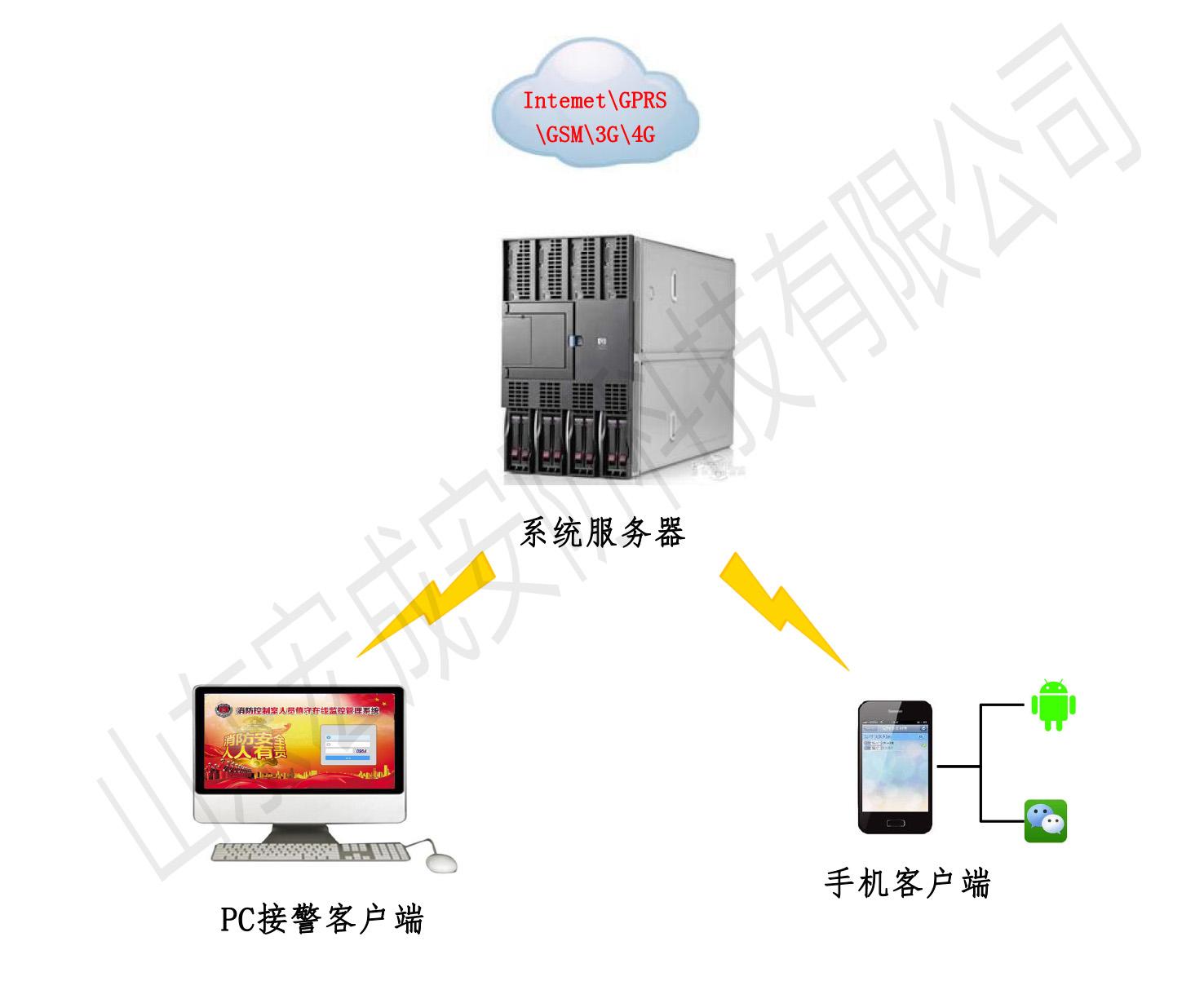 餐厨灶台火灾在线预警监管系统软件
