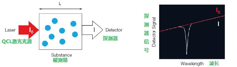 甲醛供應-東鴻_口碑好的甲醛氣體分析儀公司