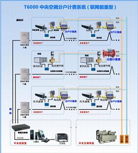 T6000中央空调能量分户计费系统