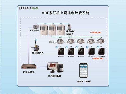 多联机中央空调分户计费与集中控制系统