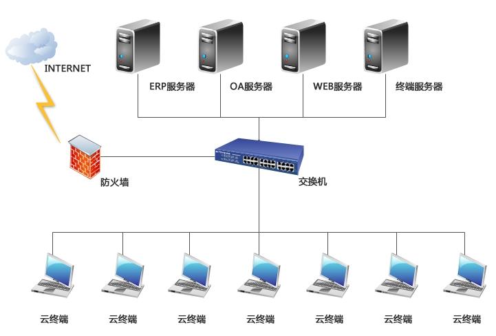 企业办公桌面信息化管理采用虚拟化L250云终端解决方案