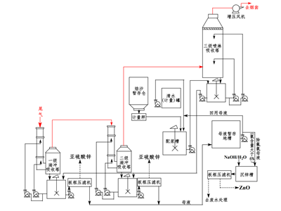 湖南氧化锌脱硫塔_湖南实力可靠的氧化锌脱硫公司