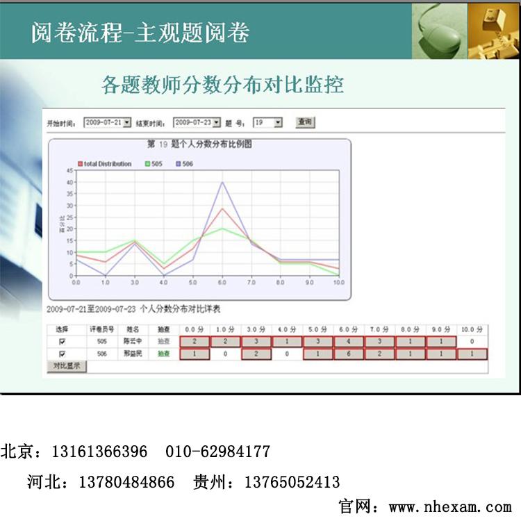 广州越秀区扫描仪阅卷系统 民主测评考核阅卷系统