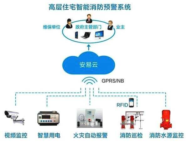 晋江智慧用电安全服务云平台系统-消防智慧管理平台