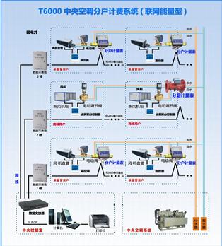 浙江湖州 T6000中央空调能量计费系统