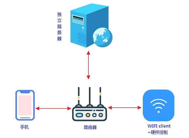 独立服务器系统_服务器服务-久途