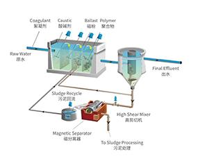 磁絮凝-SediMag®磁絮凝沉淀技术-磁絮凝技术哪家好