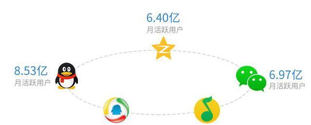 云南哪家腾讯广告公司经验丰富-昆明朋友圈广告价格