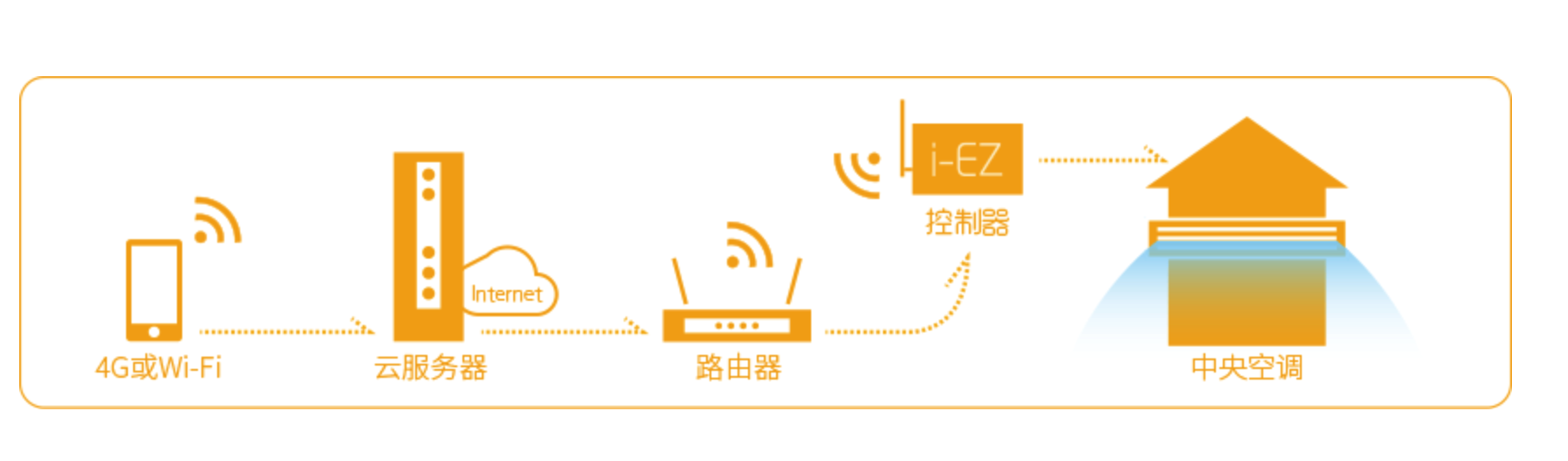 河南变频多联机-空调系统定制找鑫之恒舒适家