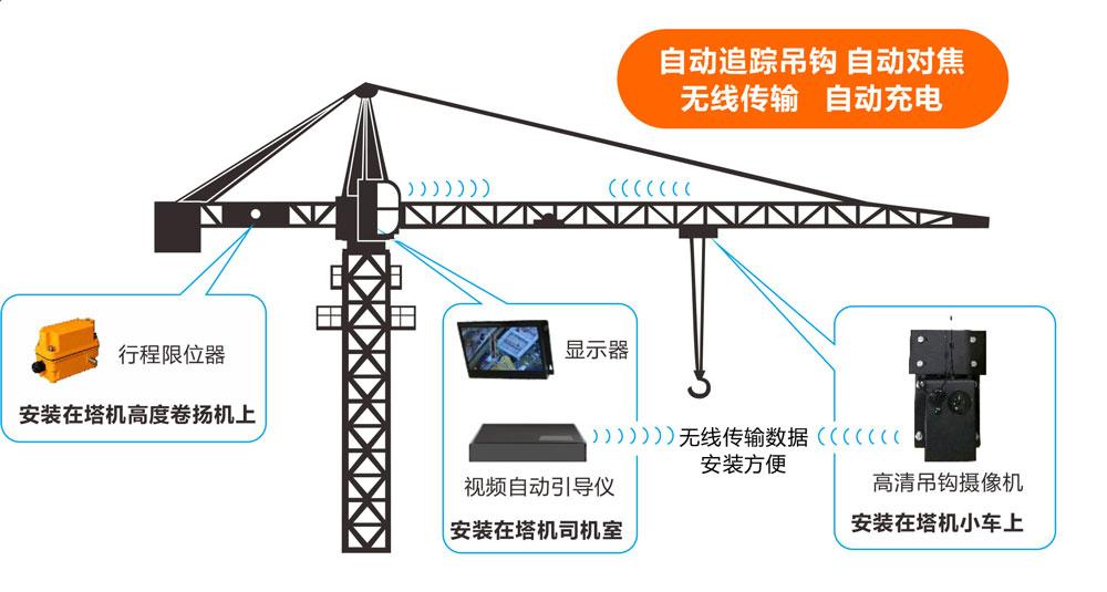 塔機防碰撞廠家-上海報價合理的塔機防碰撞廠家推薦