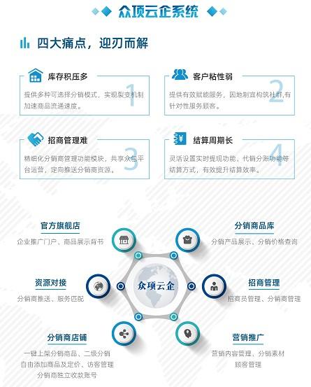 商品社交分销管理软件系统招加盟商-厦门专业的众项云企壹站式社交电商管理系统项目
