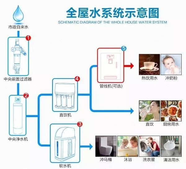 河南专业家庭全屋净水系统解决方案安装设计报价