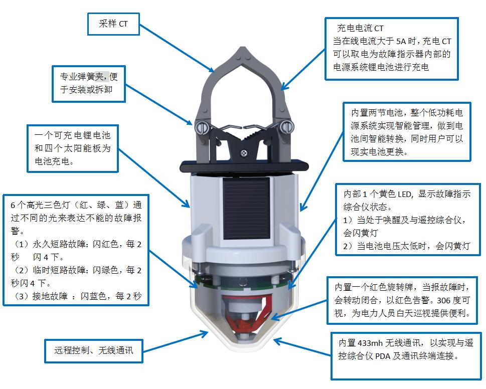 架空型接地及短路故障指示器
