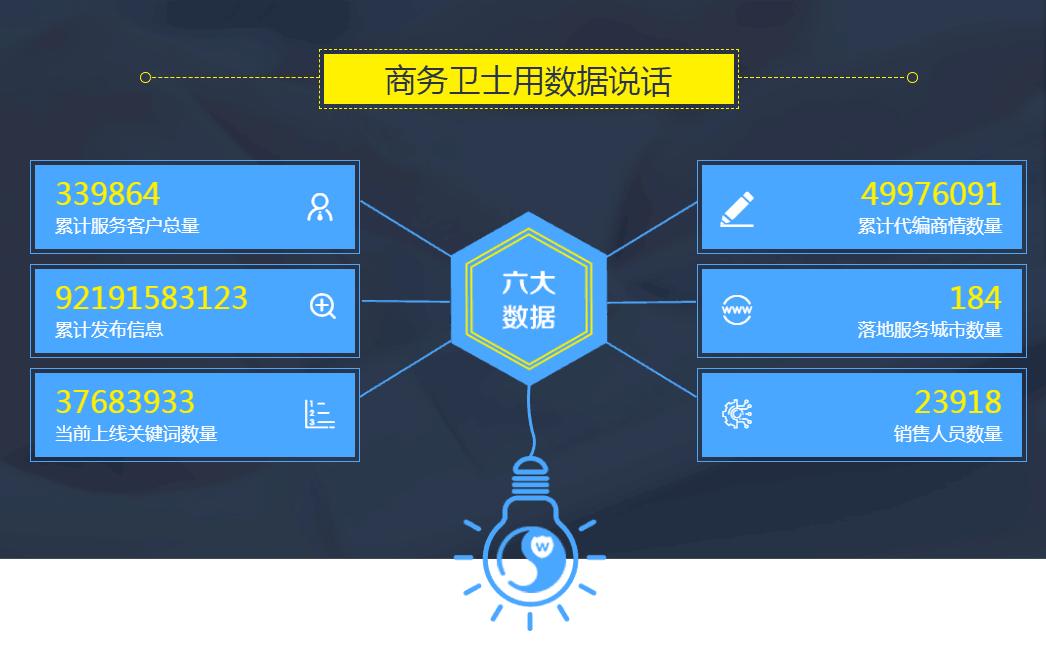 广东专业的258商务卫士公司-云浮258商务卫士