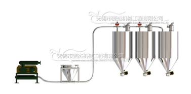 气动正压稀相输送系统价格_无锡哪里有供应质量好的气动正压稀相输送系统