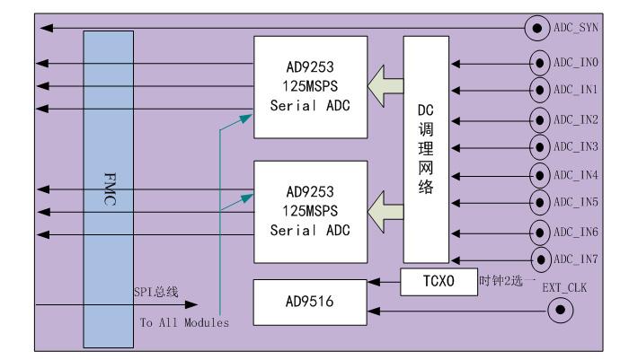 AD9253開發板 怎樣才能買到好用的基于AD9253直流耦合脈沖采集AD子卡