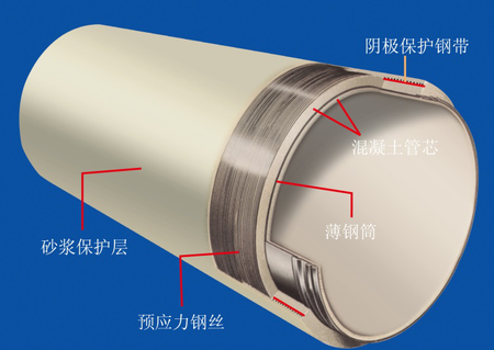 预应力钢筒混凝土管系列(PCCP)